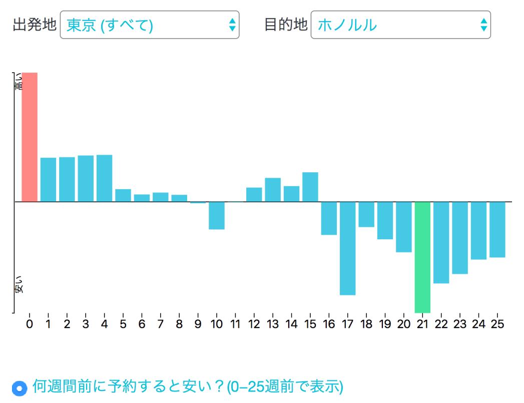 航空券の安い時期: グラフ