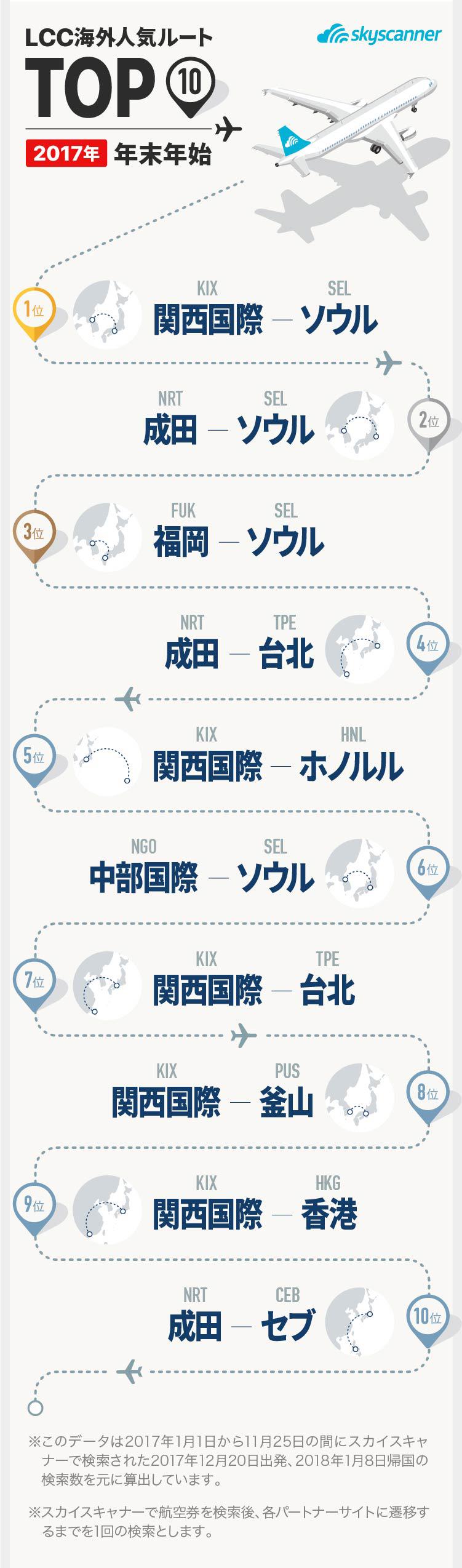 2017年版 年末年始LCC海外人気ルートトップ10