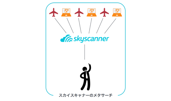 Skyscanner Metasearch